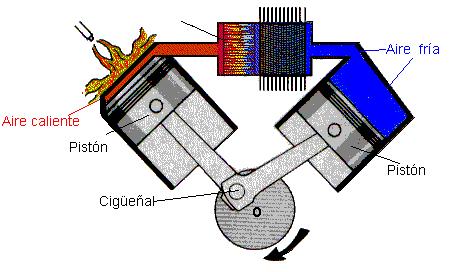 Тепловой двигатель своими руками
